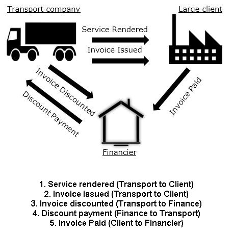 All transport companies need positive cash flow